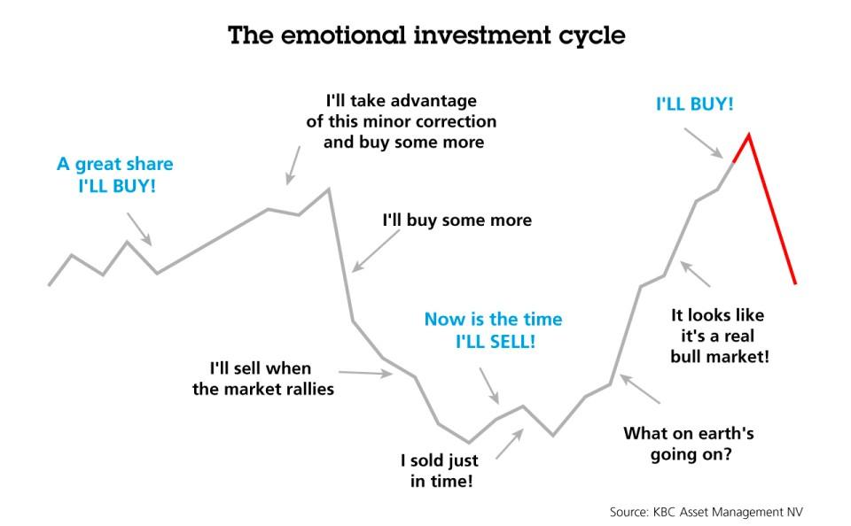 Periodiek beleggen met een beleggingsplan