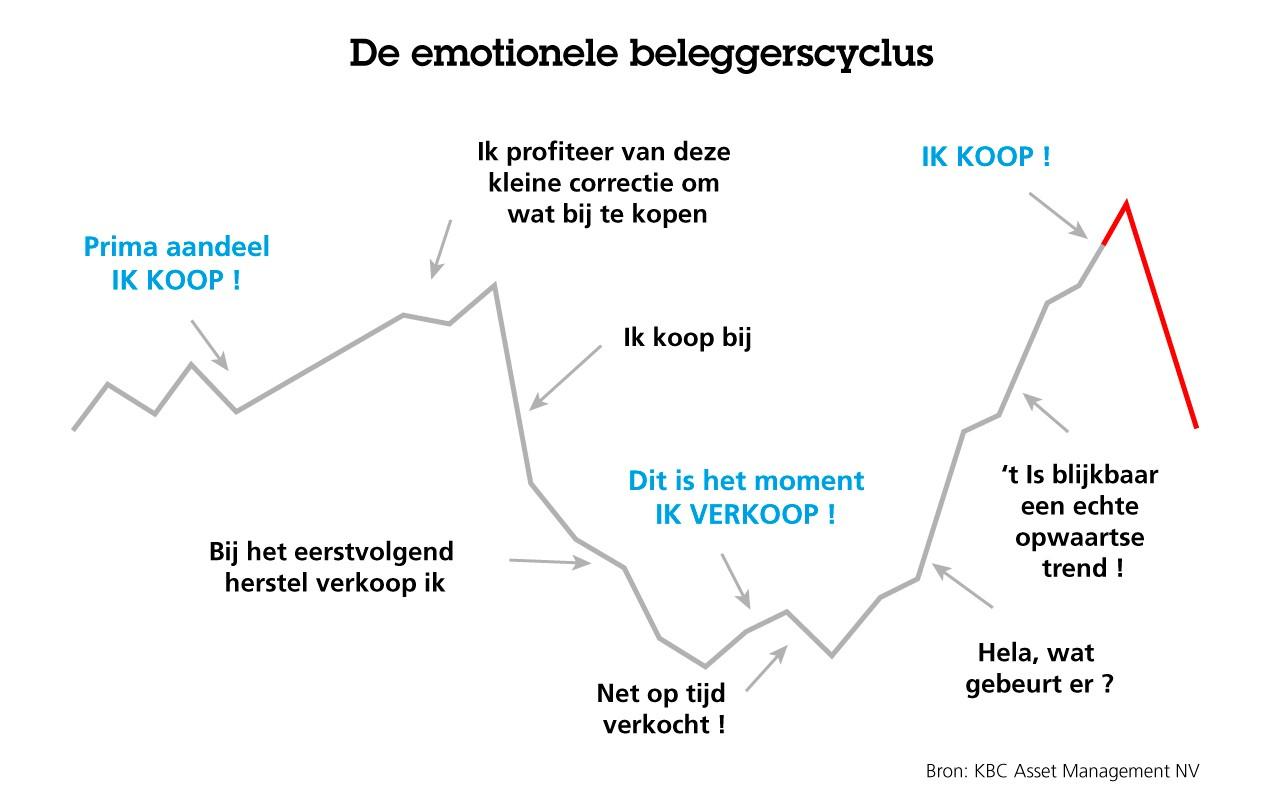De emotionele beleggerscyclus