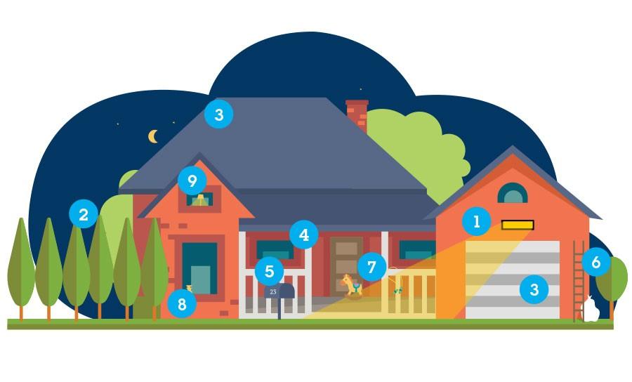 Break-in security of your home